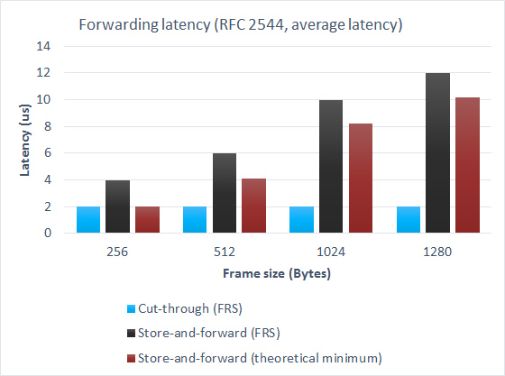 Forwarding latency